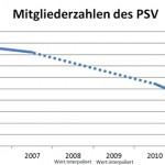 PSV-Hitzacker Mitgliederzahlen stark rückläufig